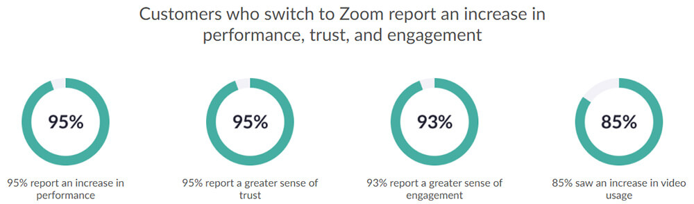 Zoom stats